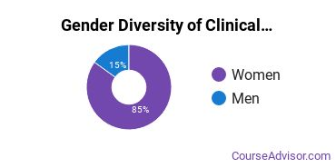 Clinical & Counseling Psychology Majors in IN Gender Diversity Statistics