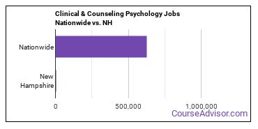 Clinical & Counseling Psychology Jobs Nationwide vs. NH