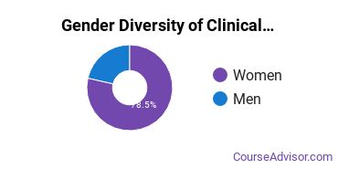 Clinical & Counseling Psychology Majors in SC Gender Diversity Statistics