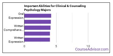 Important Abilities for clinical psychology Majors