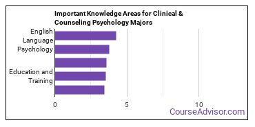 Important Knowledge Areas for Clinical & Counseling Psychology Majors