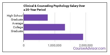 clinical, counseling and applied psychology salary compared to typical high school and college graduates over a 20 year period