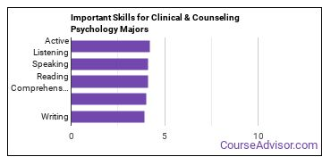 Important Skills for Clinical & Counseling Psychology Majors