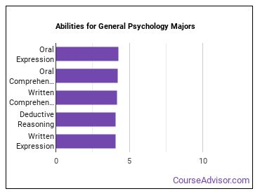 Important Abilities for psychology Majors