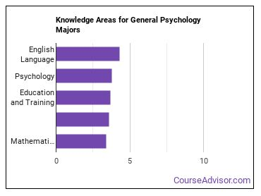 Important Knowledge Areas for General Psychology Majors