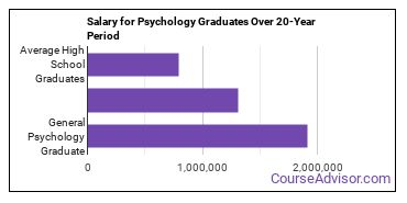 general psychology salary compared to typical high school and college graduates over a 20 year period