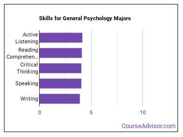 Important Skills for General Psychology Majors