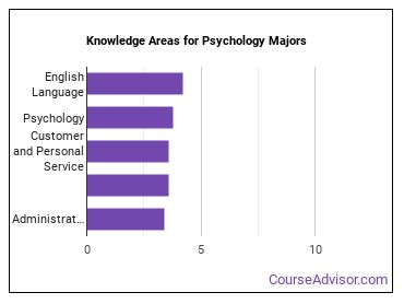 Important Knowledge Areas for Psychology Majors