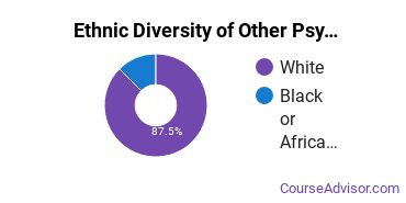 Other Psychology Majors in AR Ethnic Diversity Statistics