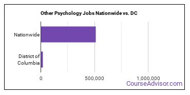 Other Psychology Jobs Nationwide vs. DC