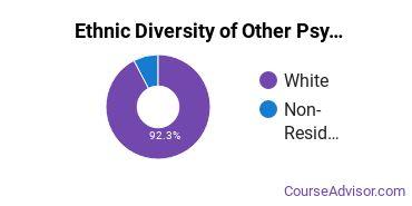 Other Psychology Majors in MI Ethnic Diversity Statistics