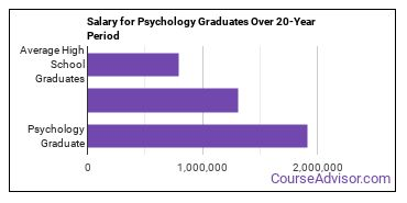 psychology salary compared to typical high school and college graduates over a 20 year period