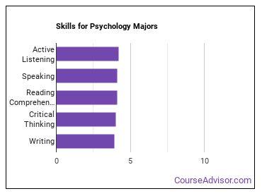 Important Skills for Psychology Majors
