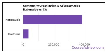 Community Organization & Advocacy Jobs Nationwide vs. CA