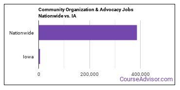 Community Organization & Advocacy Jobs Nationwide vs. IA