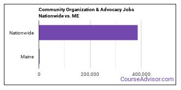 Community Organization & Advocacy Jobs Nationwide vs. ME