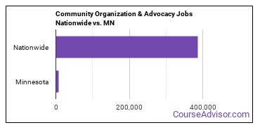 Community Organization & Advocacy Jobs Nationwide vs. MN