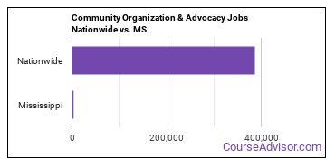 Community Organization & Advocacy Jobs Nationwide vs. MS
