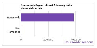 Community Organization & Advocacy Jobs Nationwide vs. NH