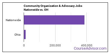 Community Organization & Advocacy Jobs Nationwide vs. OH