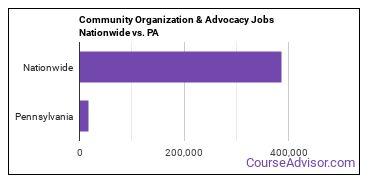 Community Organization & Advocacy Jobs Nationwide vs. PA