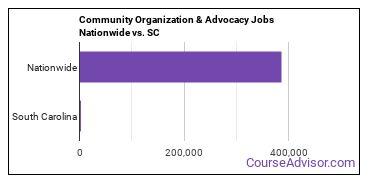 Community Organization & Advocacy Jobs Nationwide vs. SC