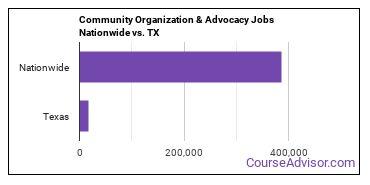 Community Organization & Advocacy Jobs Nationwide vs. TX