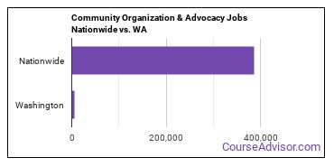 Community Organization & Advocacy Jobs Nationwide vs. WA