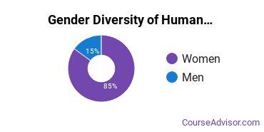 Human Services Majors in AZ Gender Diversity Statistics