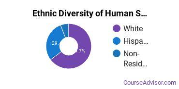Human Services Majors in DC Ethnic Diversity Statistics