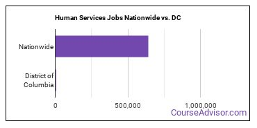 Human Services Jobs Nationwide vs. DC