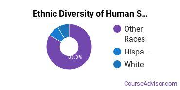 Human Services Majors in HI Ethnic Diversity Statistics