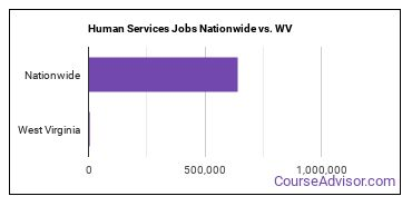 Human Services Jobs Nationwide vs. WV