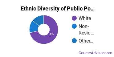 Public Policy Majors in IA Ethnic Diversity Statistics