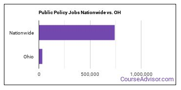 Public Policy Jobs Nationwide vs. OH