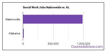 Social Work Jobs Nationwide vs. AL