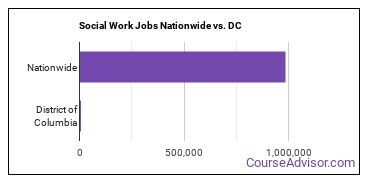 Social Work Jobs Nationwide vs. DC