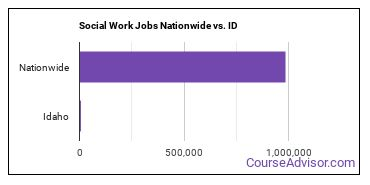 Social Work Jobs Nationwide vs. ID