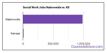 Social Work Jobs Nationwide vs. KS
