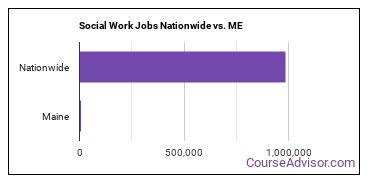 Social Work Jobs Nationwide vs. ME
