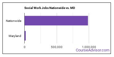 Social Work Jobs Nationwide vs. MD