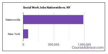 Social Work Jobs Nationwide vs. NY
