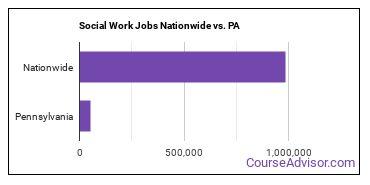 Social Work Jobs Nationwide vs. PA