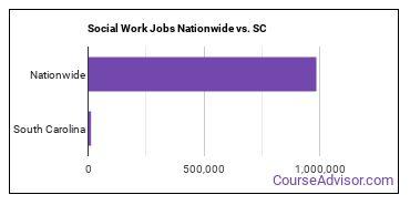 Social Work Jobs Nationwide vs. SC