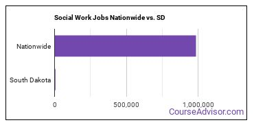 Social Work Jobs Nationwide vs. SD