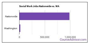 Social Work Jobs Nationwide vs. WA