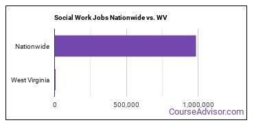 Social Work Jobs Nationwide vs. WV