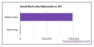Social Work Jobs Nationwide vs. WY