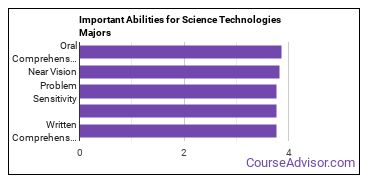 Important Abilities for science tech Majors