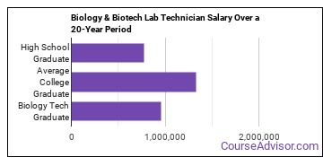 biology and biotech lab technician salary compared to typical high school and college graduates over a 20 year period